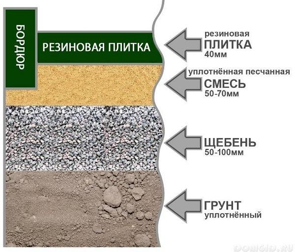 фото мощения резиновой плитки на грунт