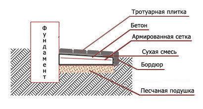 фото схемы кладки плитки на сухую смесь