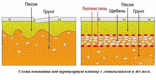 фото схему основания под плитку