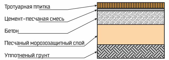 фото схемы укладки тротуарной плитки