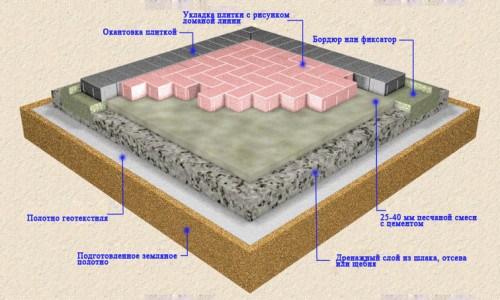 основания под тротуарную плитку с использованием геотекстиля