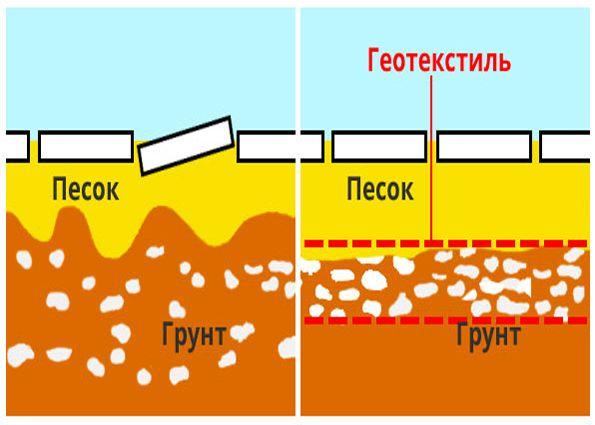 схематическое применение геотекстиля для садовых дорожек