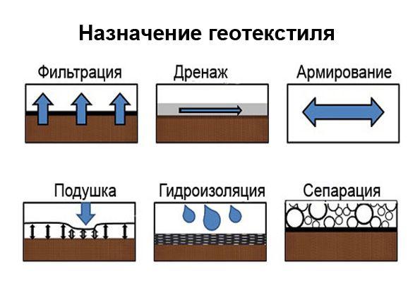 назначение геотекстиля