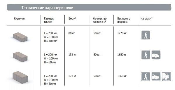 характеристики тротуарной плитки кирпичик