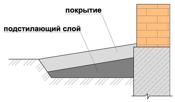 схематическое изображение отмостки