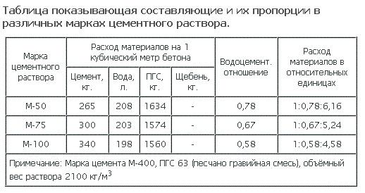 таблица пропорций цемента для изготовления брусчатки.