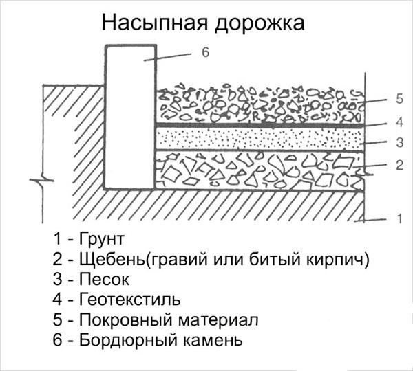 Схема изображения гравийной дорожки