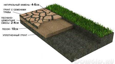 основание дорожки из натурального камня