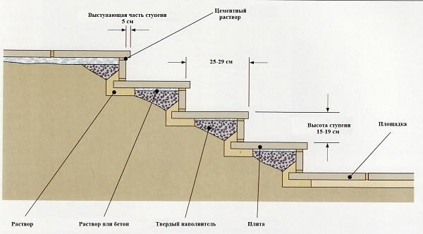 укладка тротуарной плитки на ступени с использованием бетонного основания.