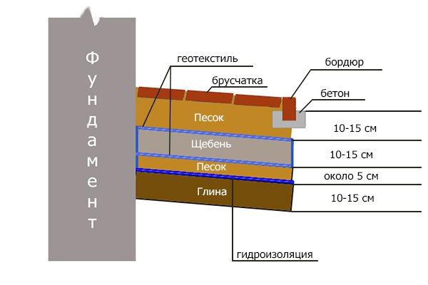 схематическое изображение устройства отмостки из брусчатки