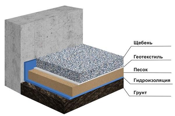 схематическое изображение отмостки из щебня