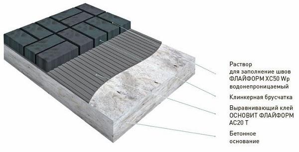 Брусчатка в бетоне состав цементного раствора для дома