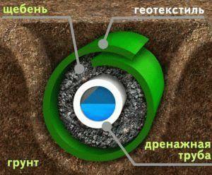 принцип устройства дренажной системы
