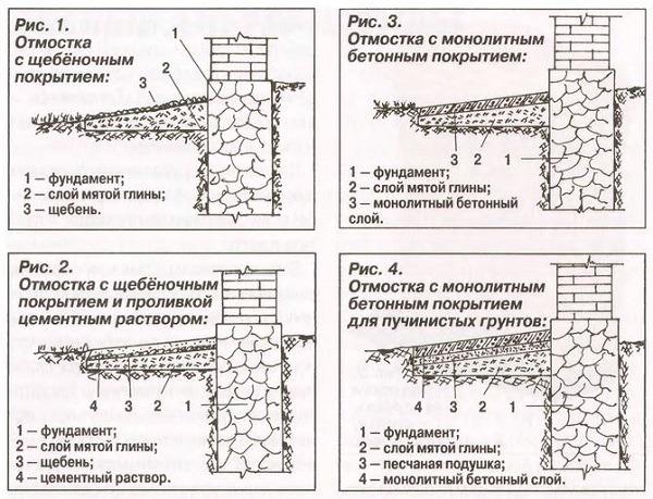 Состав бетонной смеси для отмостка усиленный бетон