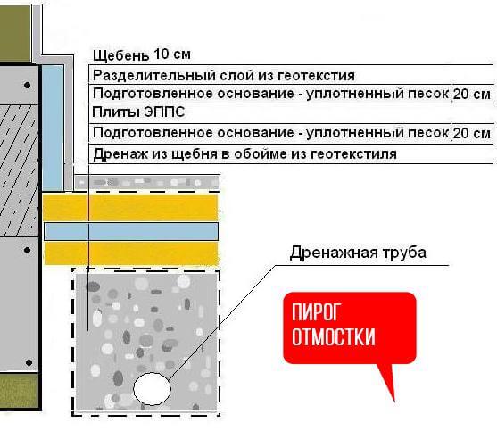 Технология изготовления теплой отмостки