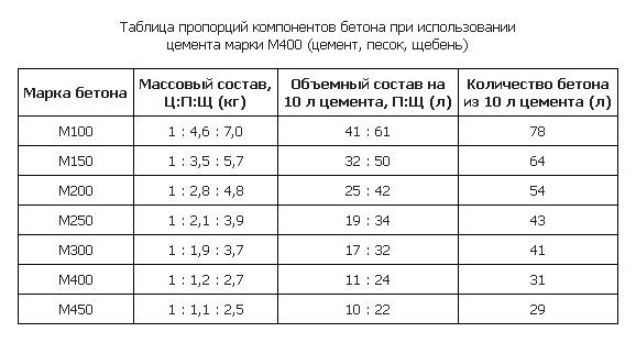 таблица пропорций компонента бетона