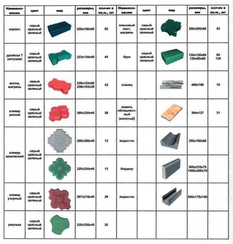 формы и размеры тротуарной плитки