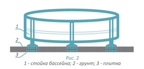 прочное основание бассейна