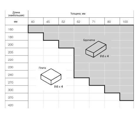 разница в размерах между тротуарной плиткой и брусчаткой