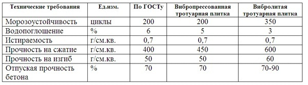 сравнение характеристик вибролитой и вибропресованной тротуарной плитки