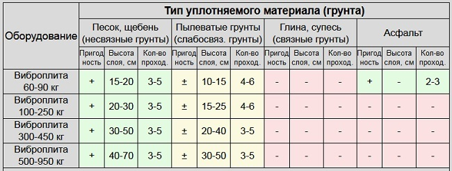 таблица типов уплотняемого грунта